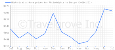 Price overview for flights from Philadelphia to Europe