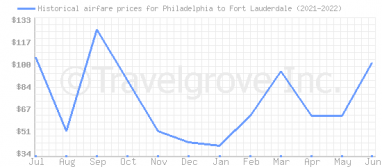Price overview for flights from Philadelphia to Fort Lauderdale