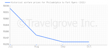 Price overview for flights from Philadelphia to Fort Myers