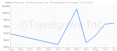 Price overview for flights from Philadelphia to France