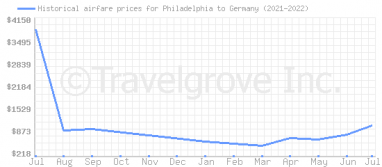 Price overview for flights from Philadelphia to Germany