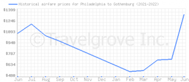 Price overview for flights from Philadelphia to Gothenburg