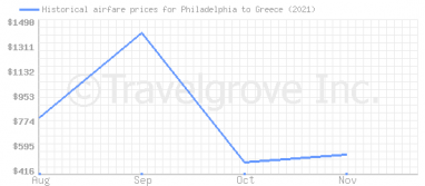 Price overview for flights from Philadelphia to Greece