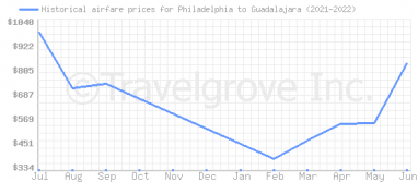 Price overview for flights from Philadelphia to Guadalajara