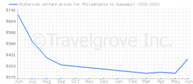 Price overview for flights from Philadelphia to Guayaquil