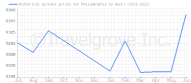 Price overview for flights from Philadelphia to Haiti
