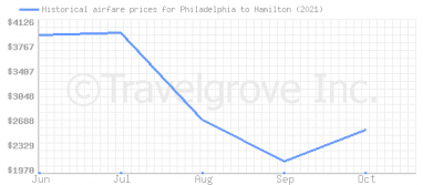 Price overview for flights from Philadelphia to Hamilton