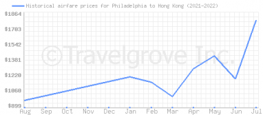 Price overview for flights from Philadelphia to Hong Kong