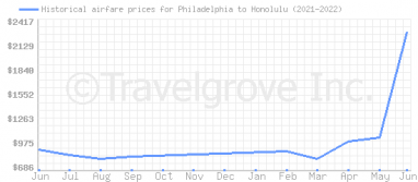 Price overview for flights from Philadelphia to Honolulu