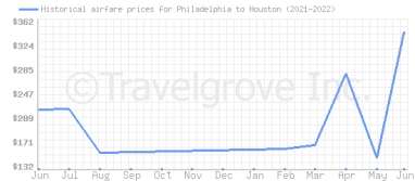 Price overview for flights from Philadelphia to Houston