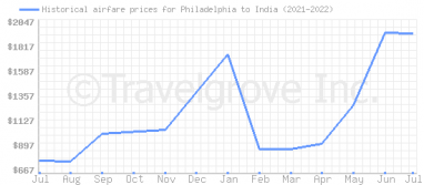 Price overview for flights from Philadelphia to India
