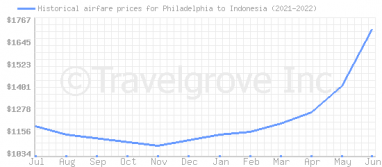 Price overview for flights from Philadelphia to Indonesia