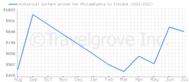 Price overview for flights from Philadelphia to Ireland