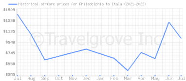 Price overview for flights from Philadelphia to Italy