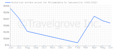 Price overview for flights from Philadelphia to Jacksonville
