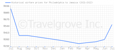 Price overview for flights from Philadelphia to Jamaica