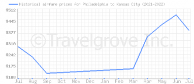 Price overview for flights from Philadelphia to Kansas City