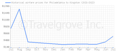Price overview for flights from Philadelphia to Kingston