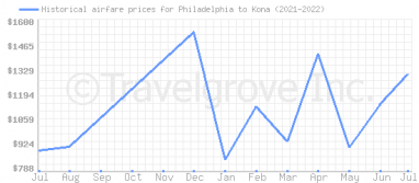 Price overview for flights from Philadelphia to Kona