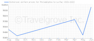 Price overview for flights from Philadelphia to La Paz