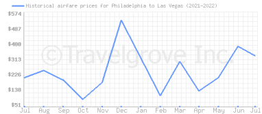 Price overview for flights from Philadelphia to Las Vegas