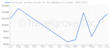 Price overview for flights from Philadelphia to London