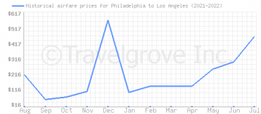 Price overview for flights from Philadelphia to Los Angeles