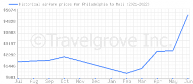 Price overview for flights from Philadelphia to Mali