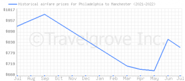 Price overview for flights from Philadelphia to Manchester