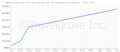 Price overview for flights from Philadelphia to Manila
