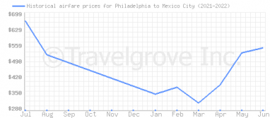 Price overview for flights from Philadelphia to Mexico City