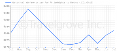 Price overview for flights from Philadelphia to Mexico