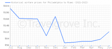 Price overview for flights from Philadelphia to Miami