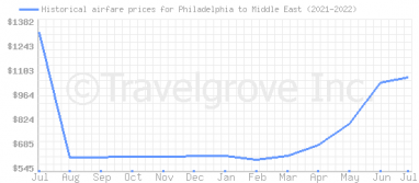 Price overview for flights from Philadelphia to Middle East