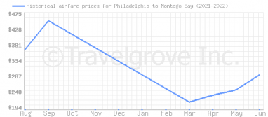 Price overview for flights from Philadelphia to Montego Bay