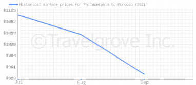 Price overview for flights from Philadelphia to Morocco