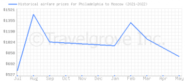 Price overview for flights from Philadelphia to Moscow