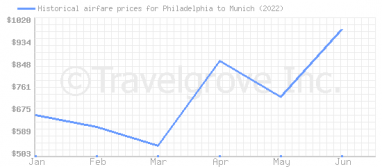 Price overview for flights from Philadelphia to Munich