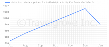 Price overview for flights from Philadelphia to Myrtle Beach
