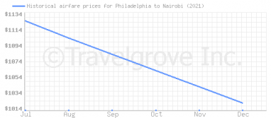 Price overview for flights from Philadelphia to Nairobi