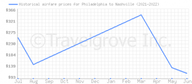 Price overview for flights from Philadelphia to Nashville