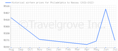 Price overview for flights from Philadelphia to Nassau