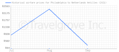 Price overview for flights from Philadelphia to Netherlands Antilles