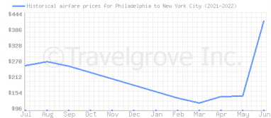 Price overview for flights from Philadelphia to New York City