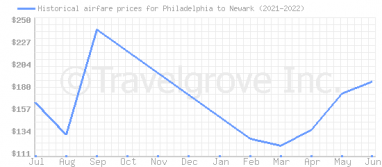 Price overview for flights from Philadelphia to Newark