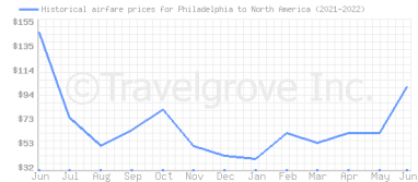 Price overview for flights from Philadelphia to North America
