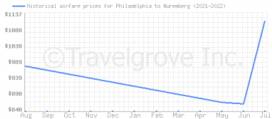 Price overview for flights from Philadelphia to Nuremberg