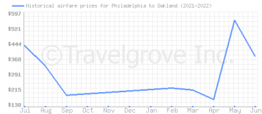 Price overview for flights from Philadelphia to Oakland
