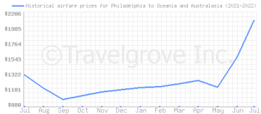 Price overview for flights from Philadelphia to Oceania and Australasia