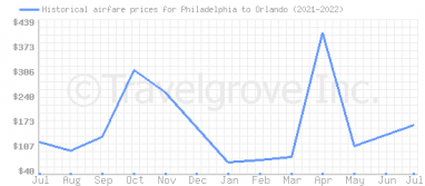 Price overview for flights from Philadelphia to Orlando